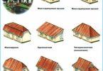 Tipi di tetti di abitazioni private